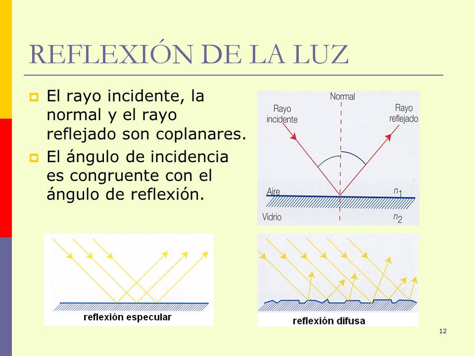 REFLEXIÓN DE LA LUZ El rayo incidente, la normal y el rayo reflejado son coplanares.