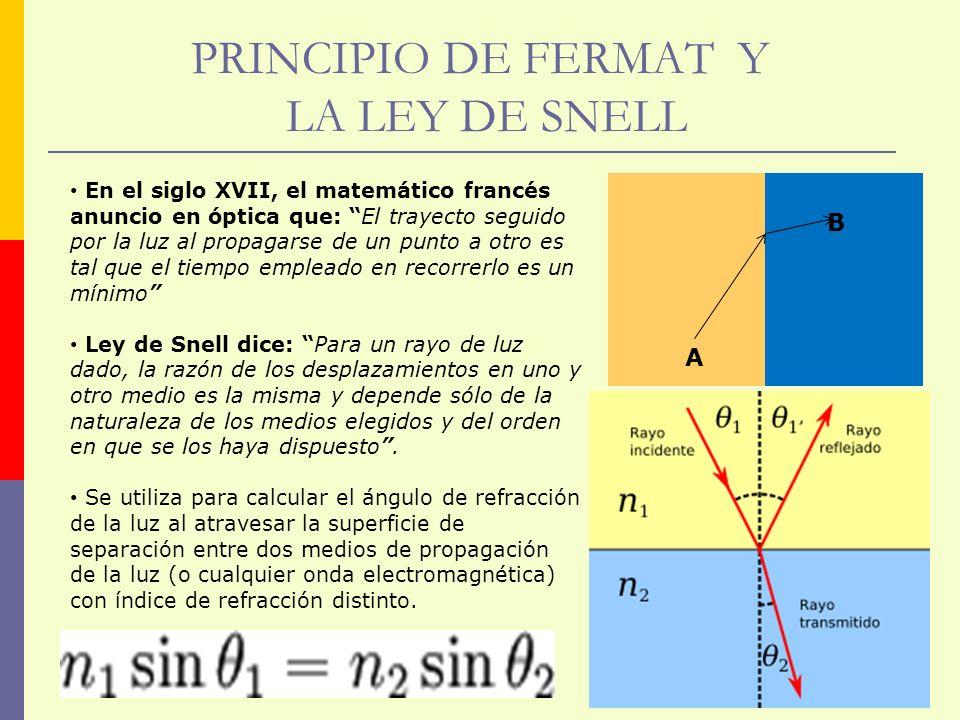 PRINCIPIO DE FERMAT Y LA LEY DE SNELL