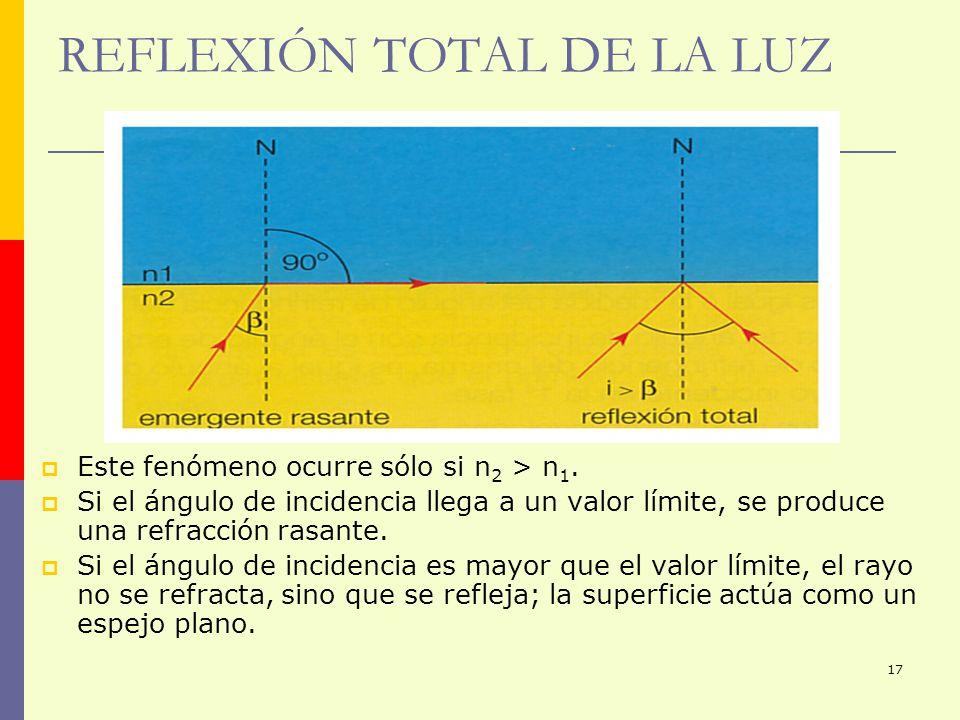 REFLEXIÓN TOTAL DE LA LUZ