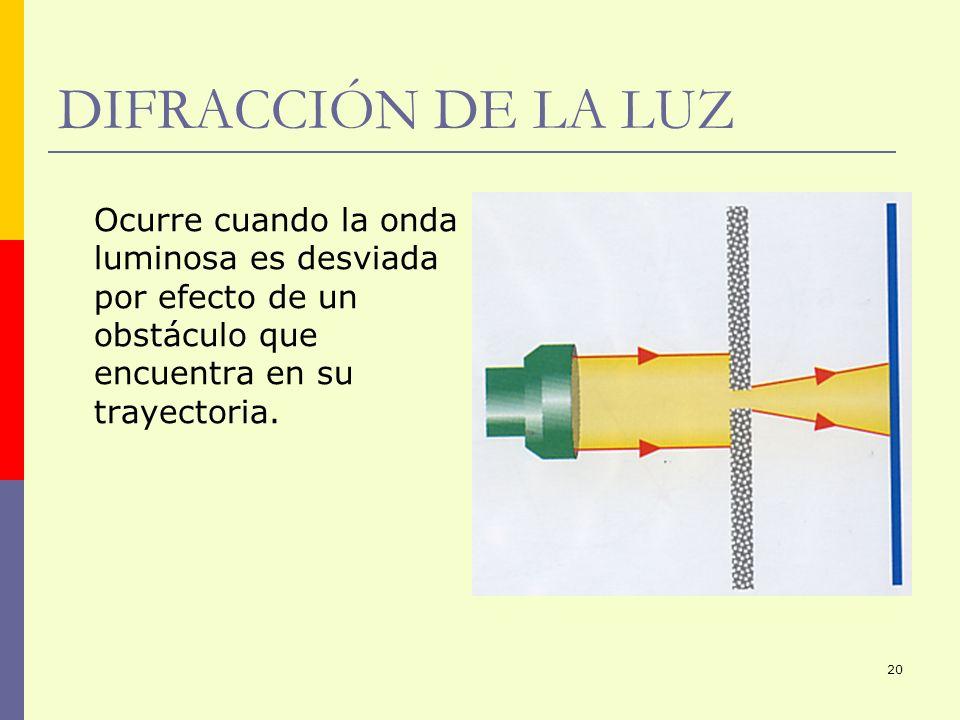 DIFRACCIÓN DE LA LUZ Ocurre cuando la onda luminosa es desviada por efecto de un obstáculo que encuentra en su trayectoria.