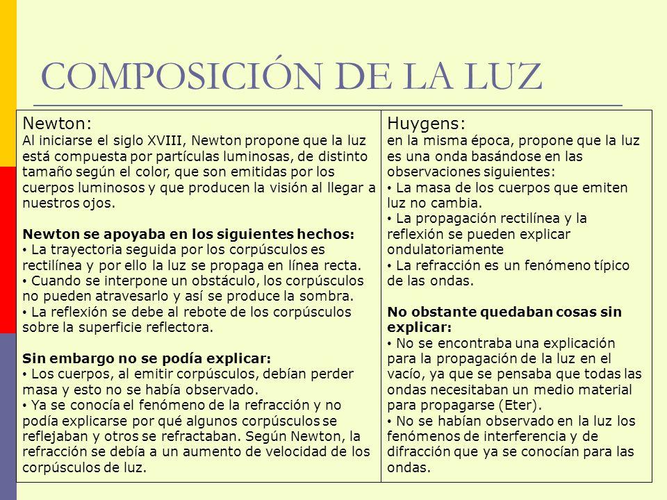 COMPOSICIÓN DE LA LUZ TEORÍA ONDULATORIA TEORÍA CORPUSCULAR