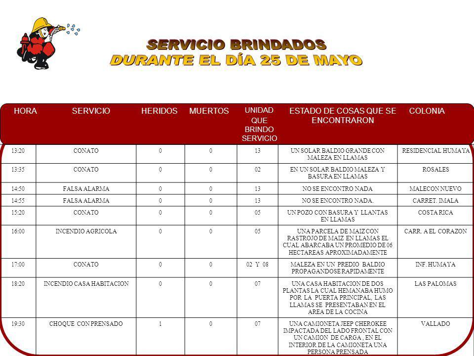 SERVICIO BRINDADOS DURANTE EL DÍA 25 DE MAYO 13:20 CONATO 13