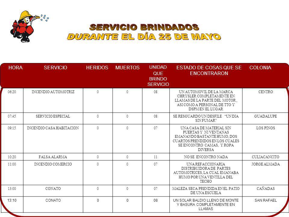 SERVICIO BRINDADOS DURANTE EL DÍA 25 DE MAYO 06:20 INCENDIO AUTOMOTRIZ
