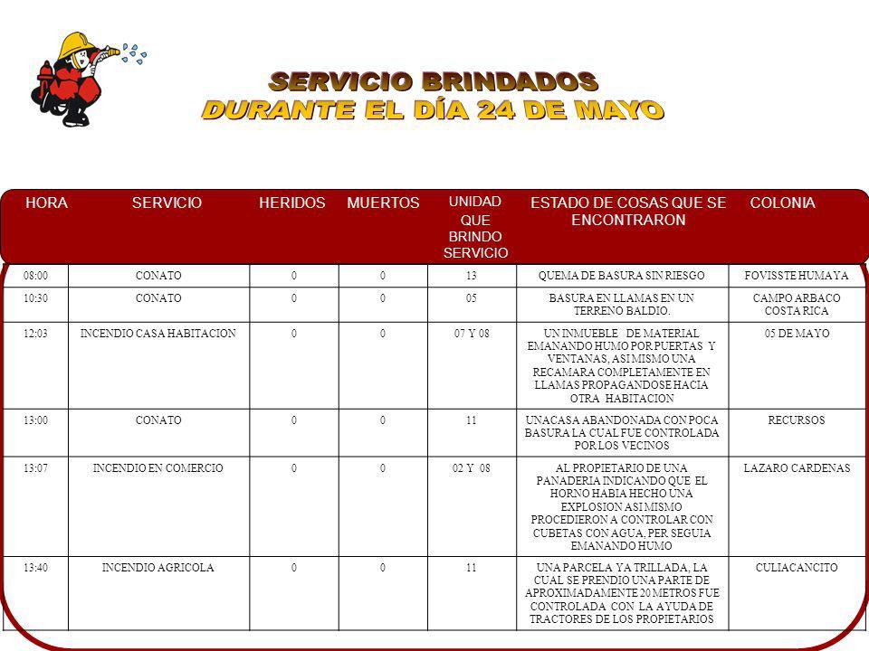 SERVICIO BRINDADOS DURANTE EL DÍA 24 DE MAYO 08:00 CONATO 13