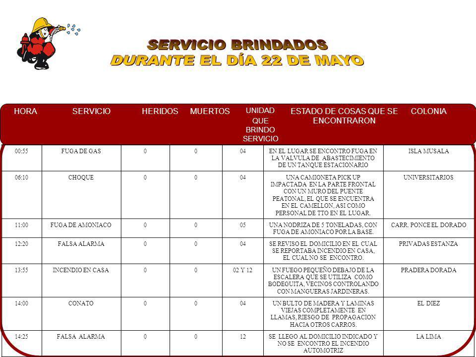 SERVICIO BRINDADOS DURANTE EL DÍA 22 DE MAYO 00:55 FUGA DE GAS 04