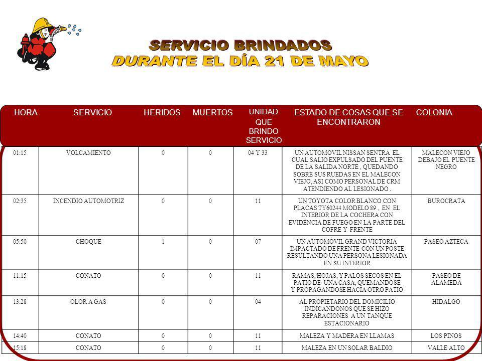 SERVICIO BRINDADOS DURANTE EL DÍA 21 DE MAYO 01:15 VOLCAMIENTO 04 Y 33