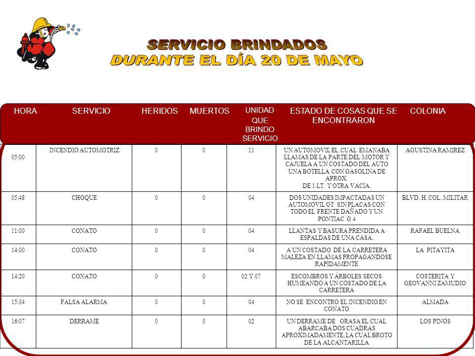 SERVICIO BRINDADOS DURANTE EL DÍA 20 DE MAYO 05:00 INCENDIO AUTOMOTRIZ