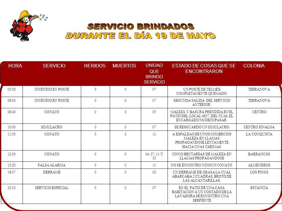 SERVICIO BRINDADOS DURANTE EL DÍA 19 DE MAYO 05:00 INCENDIO EN POSTE
