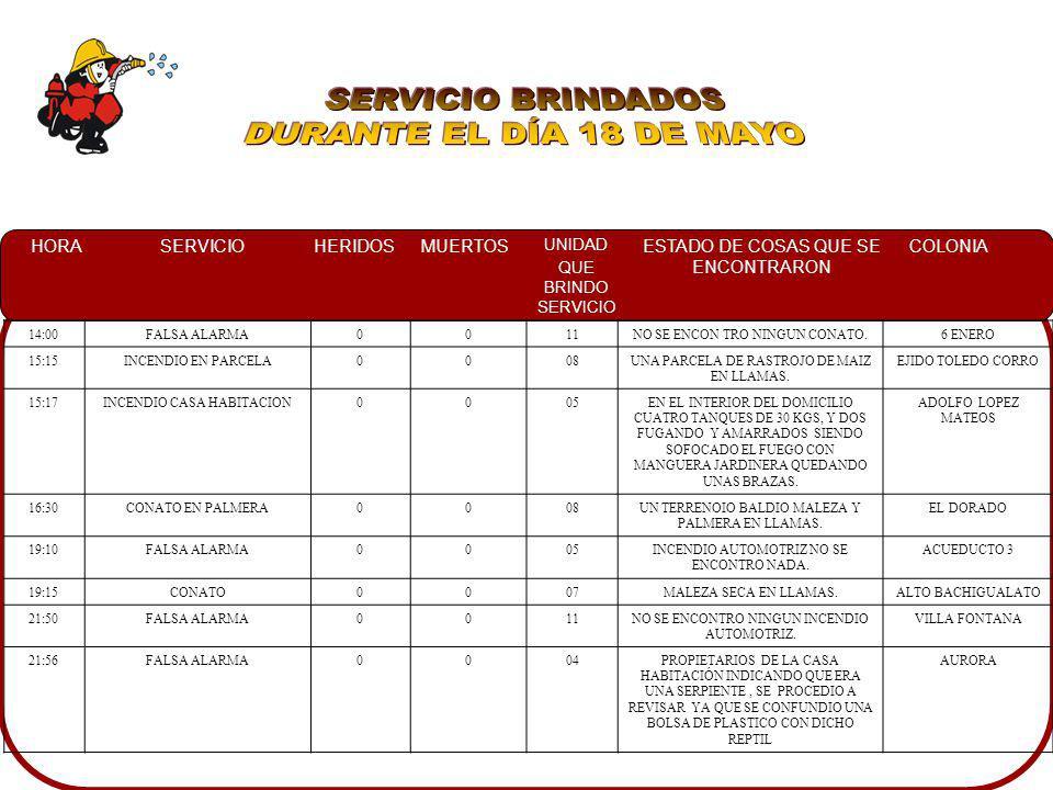 SERVICIO BRINDADOS DURANTE EL DÍA 18 DE MAYO 14:00 FALSA ALARMA 11