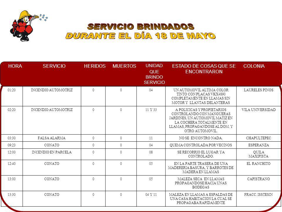 SERVICIO BRINDADOS DURANTE EL DÍA 18 DE MAYO 01:20 INCENDIO AUTOMOTRIZ