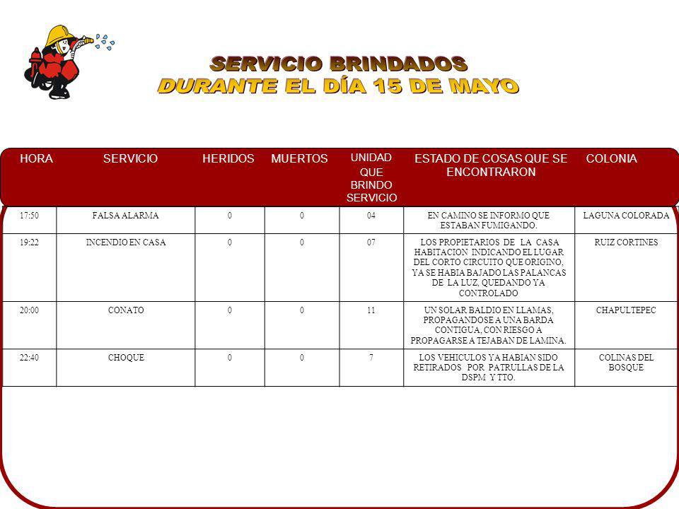 SERVICIO BRINDADOS DURANTE EL DÍA 15 DE MAYO 17:50 FALSA ALARMA 04