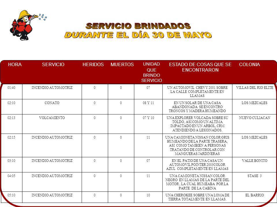 SERVICIO BRINDADOS DURANTE EL DÍA 30 DE MAYO 01:40 INCENDIO AUTOMOTRIZ