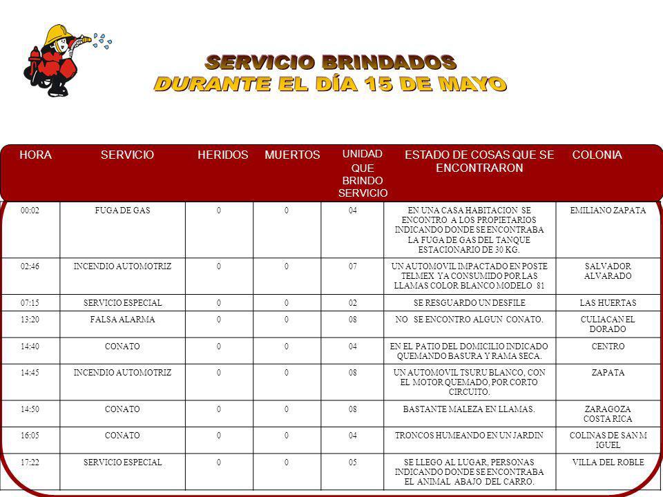 SERVICIO BRINDADOS DURANTE EL DÍA 15 DE MAYO 00:02 FUGA DE GAS 04