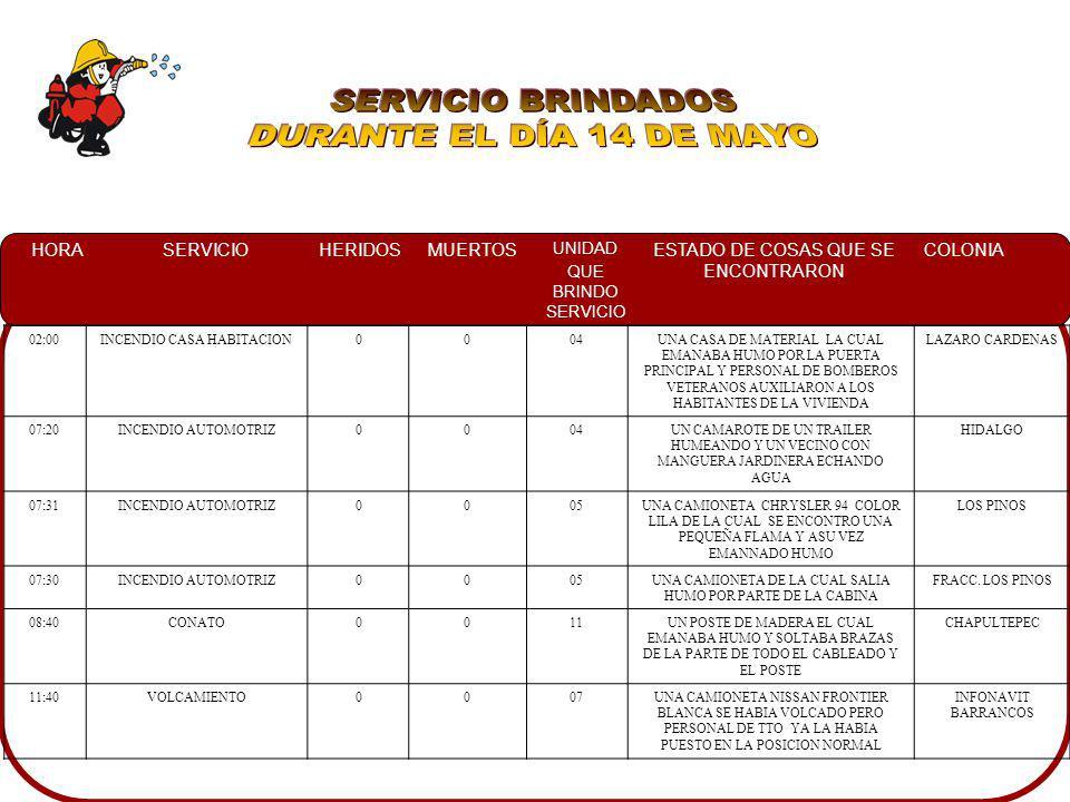 SERVICIO BRINDADOS DURANTE EL DÍA 14 DE MAYO 02:00