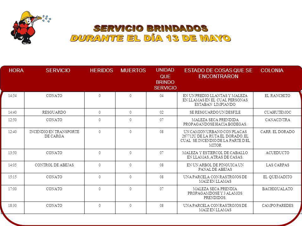 SERVICIO BRINDADOS DURANTE EL DÍA 13 DE MAYO 14:54 CONATO 04