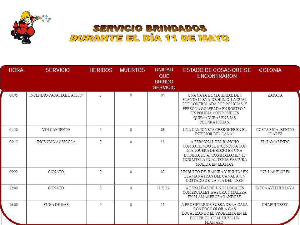 SERVICIO BRINDADOS DURANTE EL DÍA 11 DE MAYO 00:05