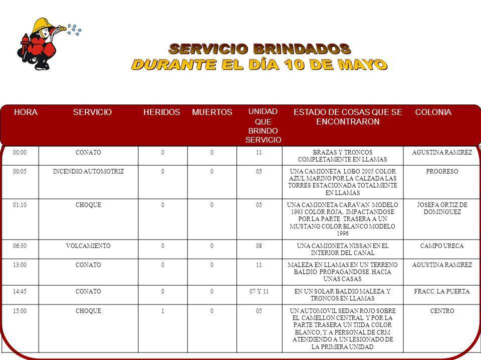 SERVICIO BRINDADOS DURANTE EL DÍA 10 DE MAYO 00:00 CONATO 11