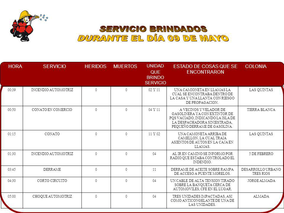 SERVICIO BRINDADOS DURANTE EL DÍA 09 DE MAYO 00:39 INCENDIO AUTOMOTRIZ