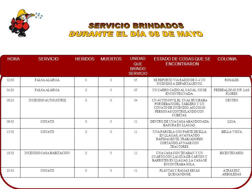SERVICIO BRINDADOS DURANTE EL DÍA 08 DE MAYO 02:00 FALSA ALARMA 05