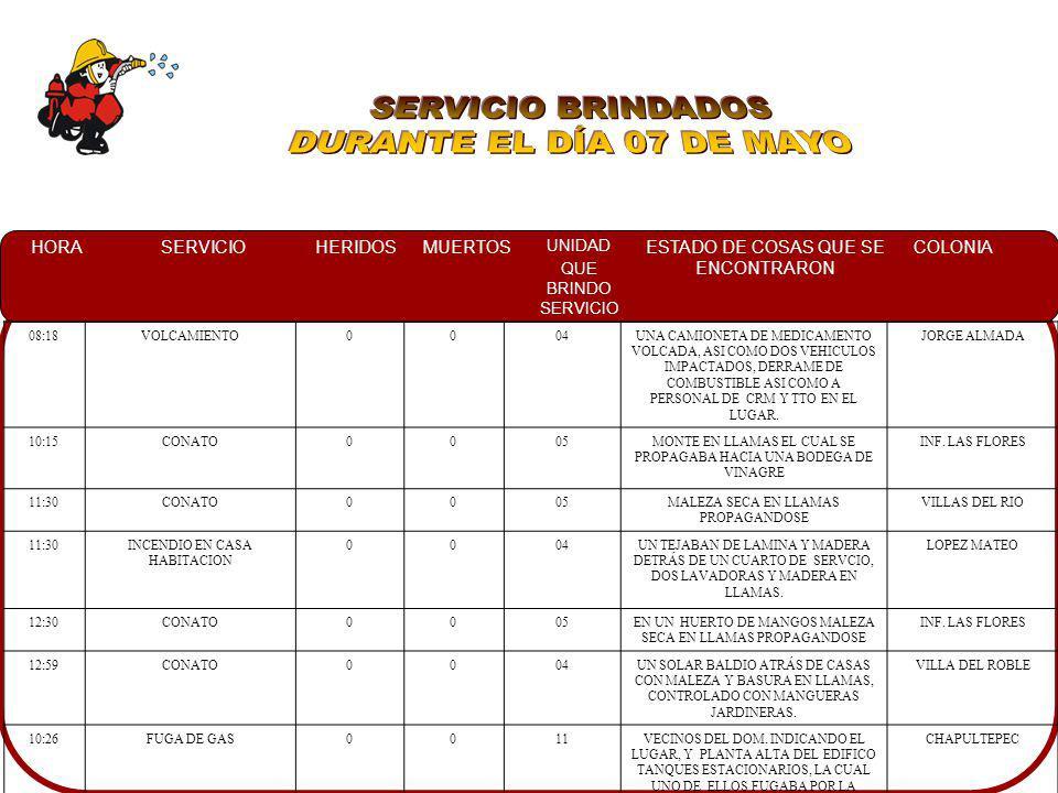 SERVICIO BRINDADOS DURANTE EL DÍA 07 DE MAYO 08:18 VOLCAMIENTO 04