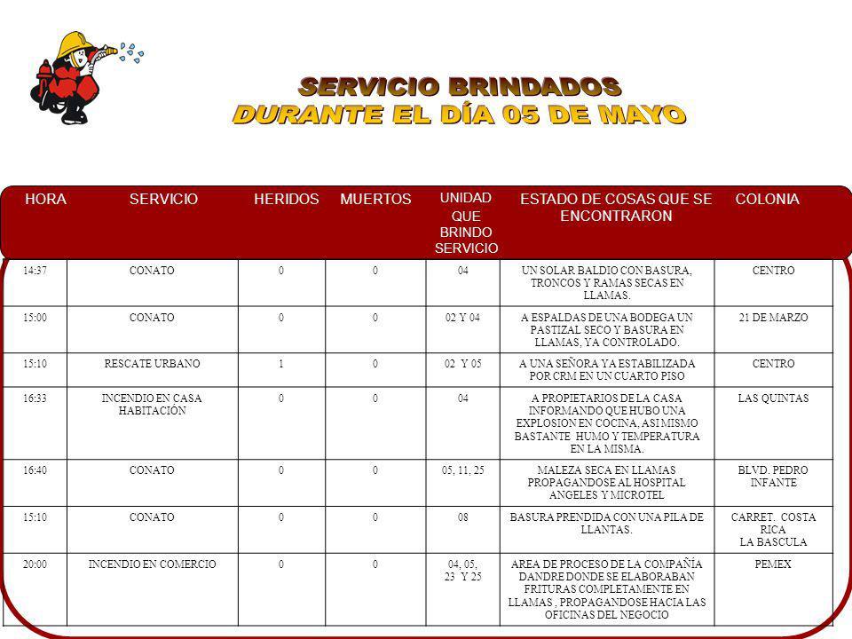 SERVICIO BRINDADOS DURANTE EL DÍA 05 DE MAYO 14:37 CONATO 04