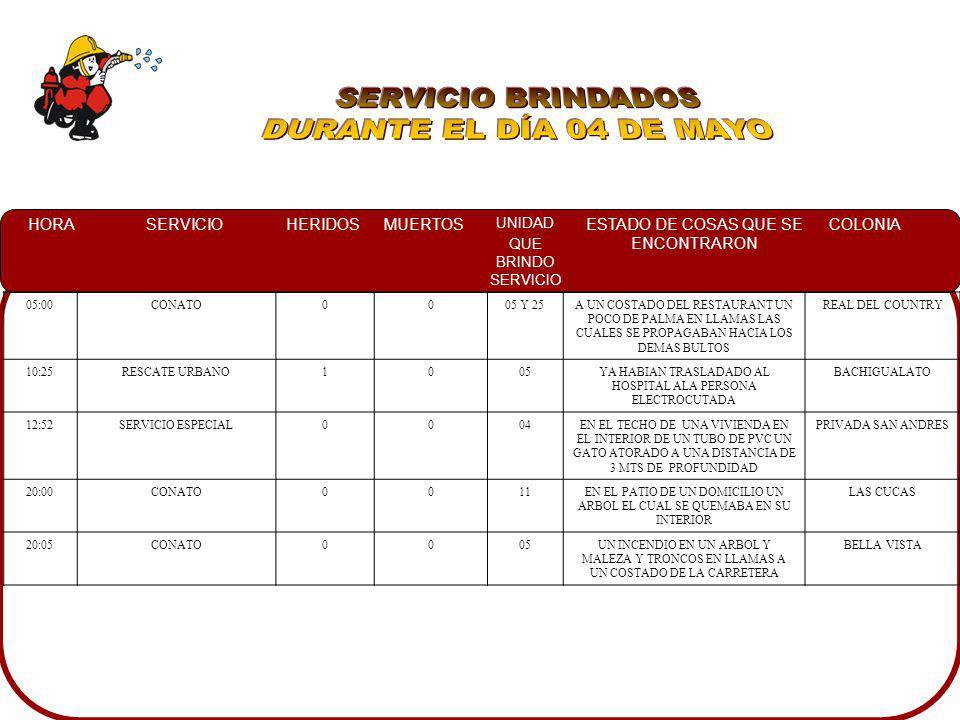 SERVICIO BRINDADOS DURANTE EL DÍA 04 DE MAYO 05:00 CONATO 05 Y 25