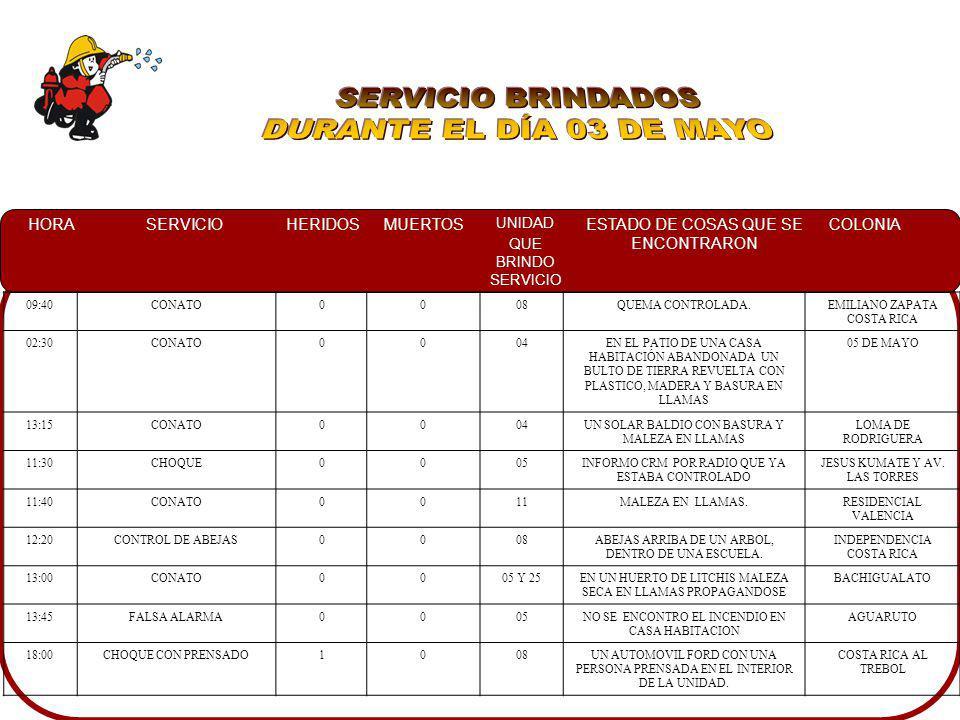 SERVICIO BRINDADOS DURANTE EL DÍA 03 DE MAYO 09:40 CONATO 08