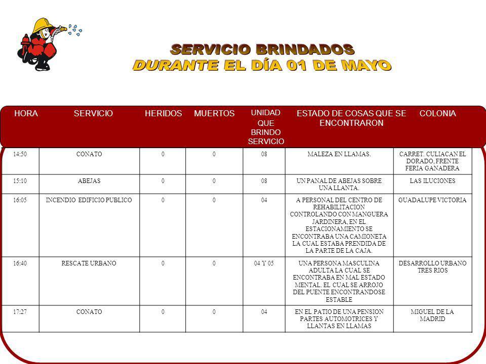 SERVICIO BRINDADOS DURANTE EL DÍA 01 DE MAYO 14:50 CONATO 08