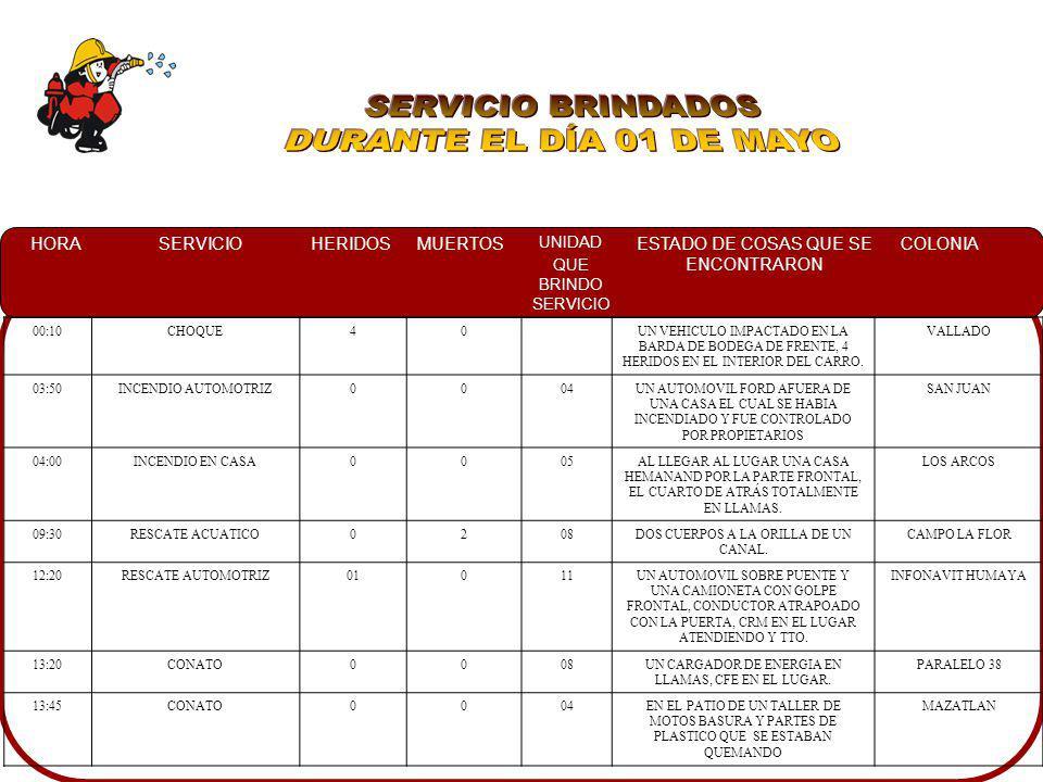 SERVICIO BRINDADOS DURANTE EL DÍA 01 DE MAYO 00:10 CHOQUE 4