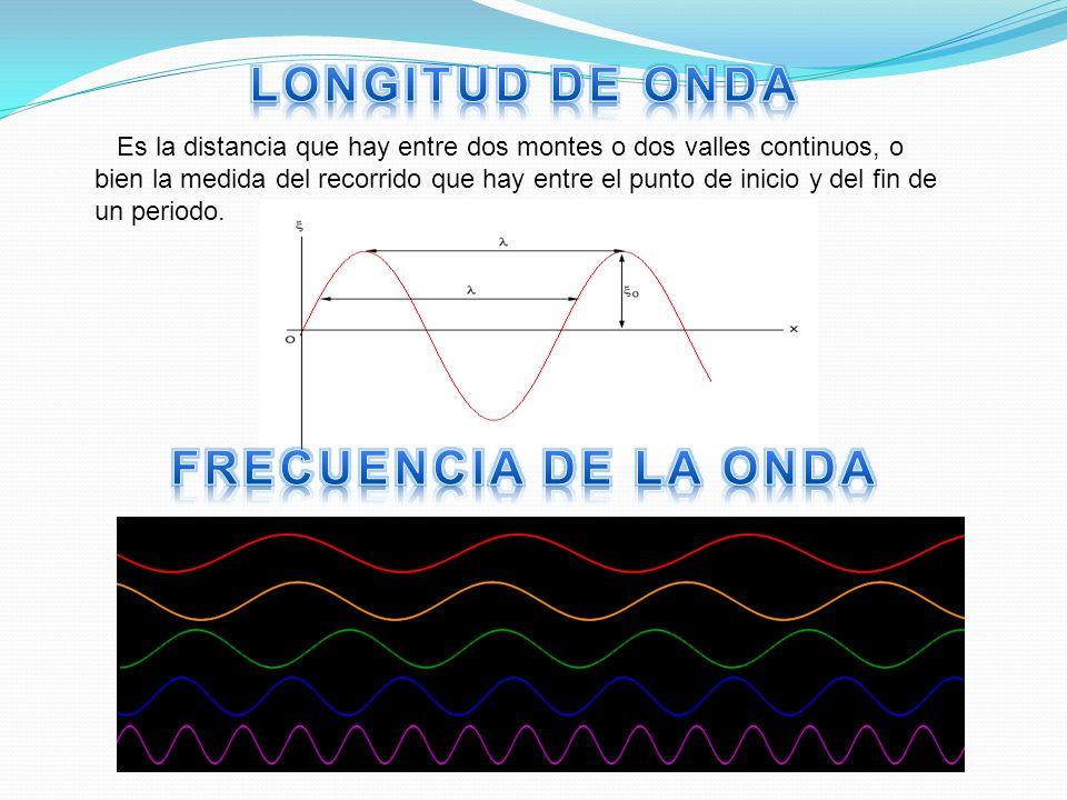 LONGITUD DE ONDA FRECUENCIA DE LA ONDA