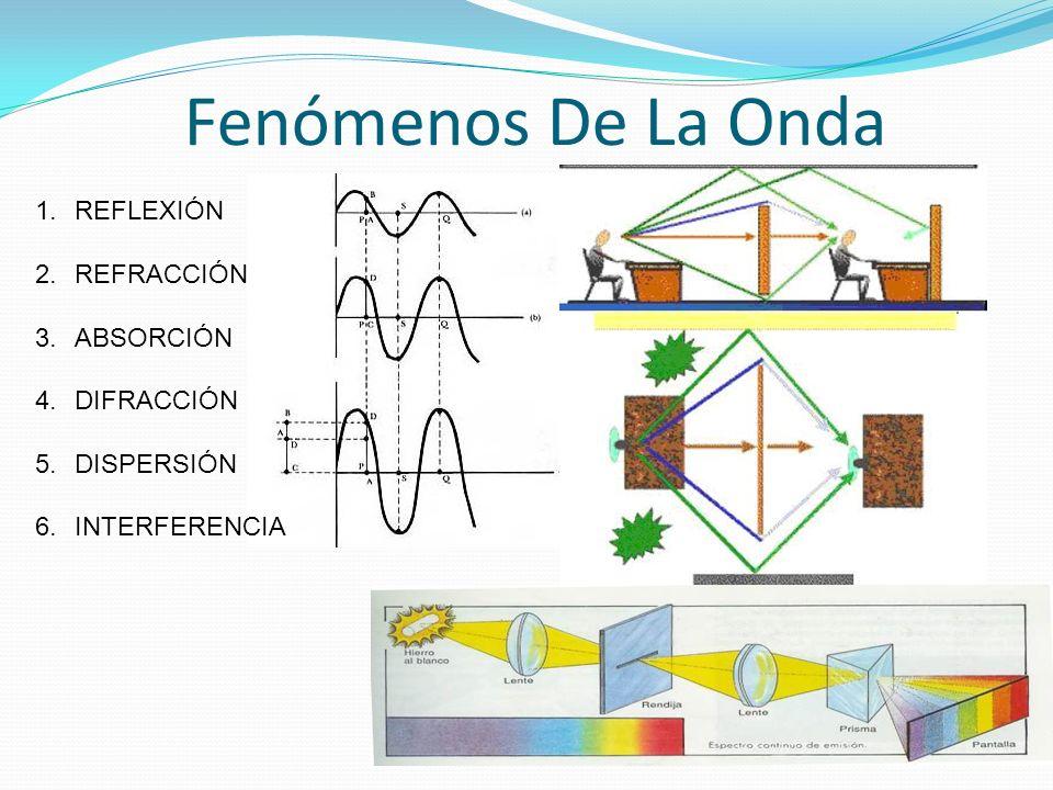 Fenómenos De La Onda REFLEXIÓN REFRACCIÓN ABSORCIÓN DIFRACCIÓN