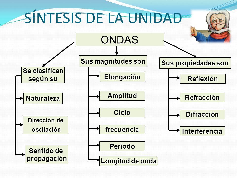SÍNTESIS DE LA UNIDAD ONDAS Sus magnitudes son Sus propiedades son