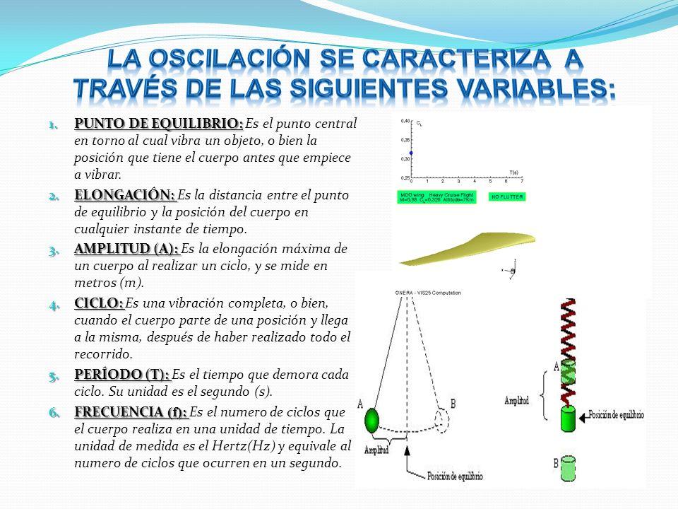 La oscilación se caracteriza a través de las siguientes variables: