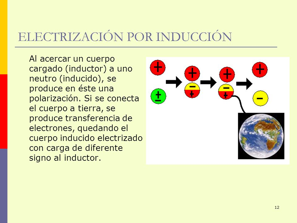 ELECTRIZACIÓN POR INDUCCIÓN