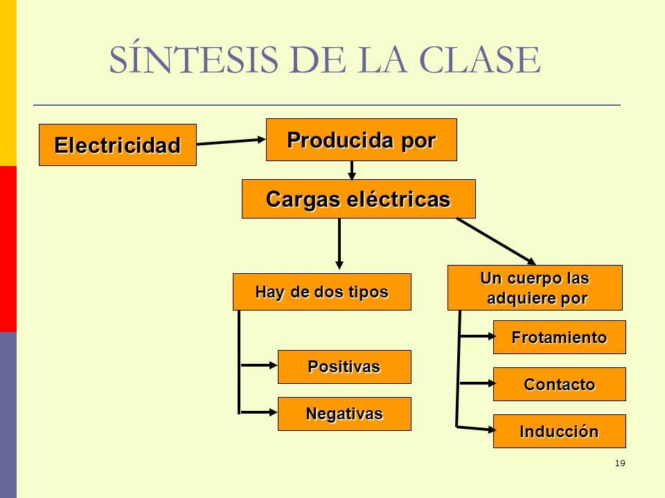 SÍNTESIS DE LA CLASE Producida por Electricidad Cargas eléctricas
