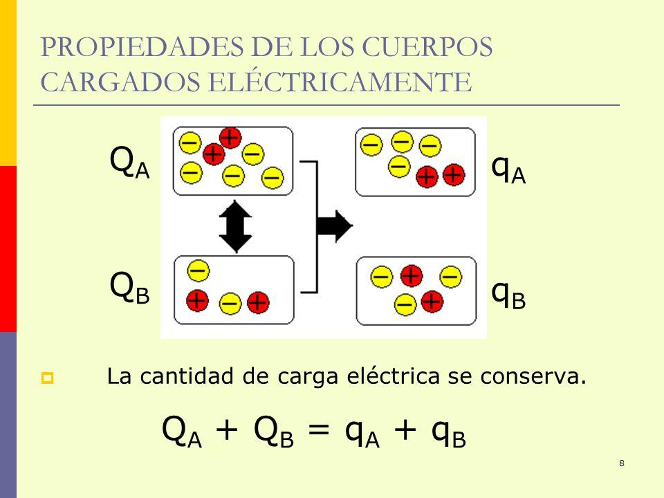 PROPIEDADES DE LOS CUERPOS CARGADOS ELÉCTRICAMENTE