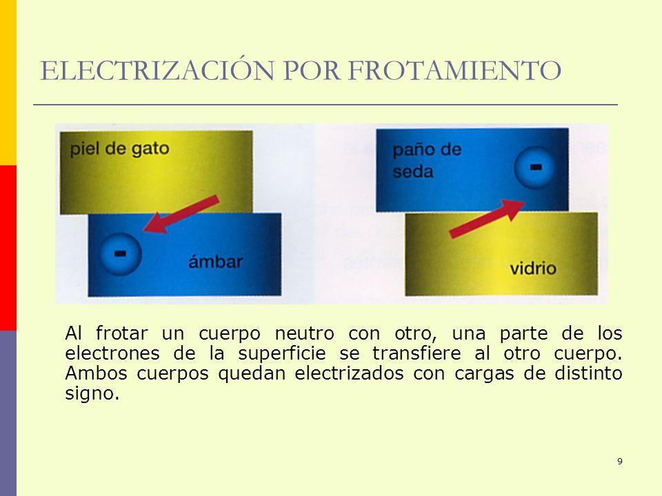 ELECTRIZACIÓN POR FROTAMIENTO