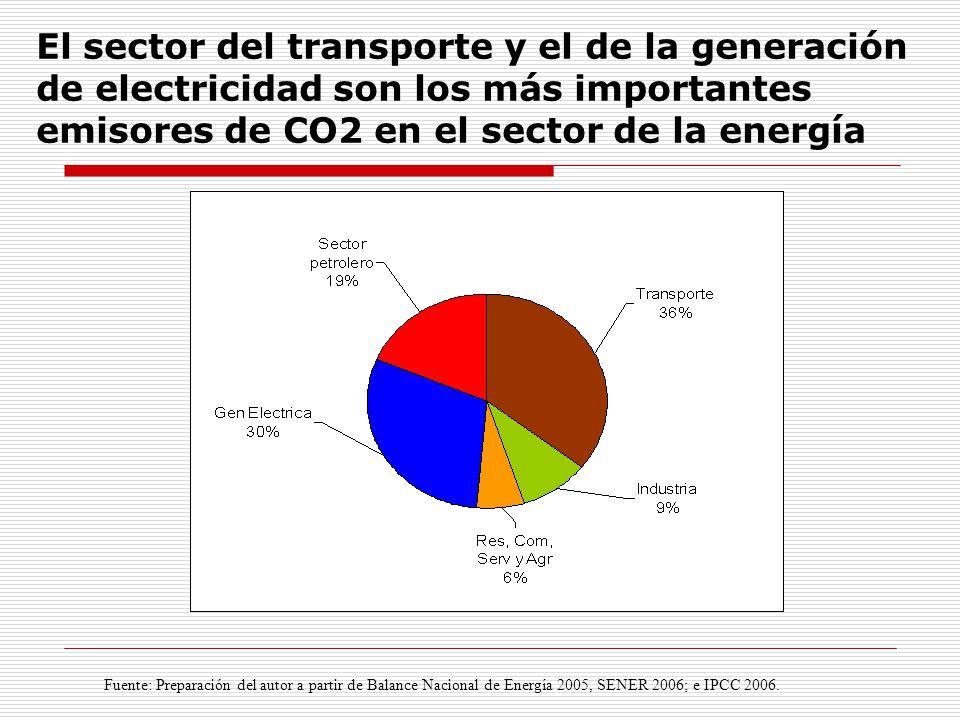 El sector del transporte y el de la generación de electricidad son los más importantes emisores de CO2 en el sector de la energía