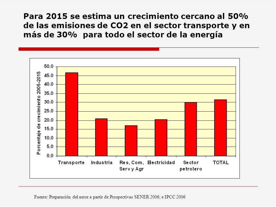 Para 2015 se estima un crecimiento cercano al 50% de las emisiones de CO2 en el sector transporte y en más de 30% para todo el sector de la energía