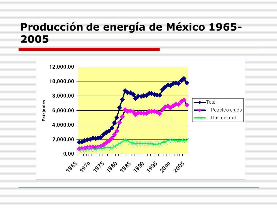 Producción de energía de México 1965-2005