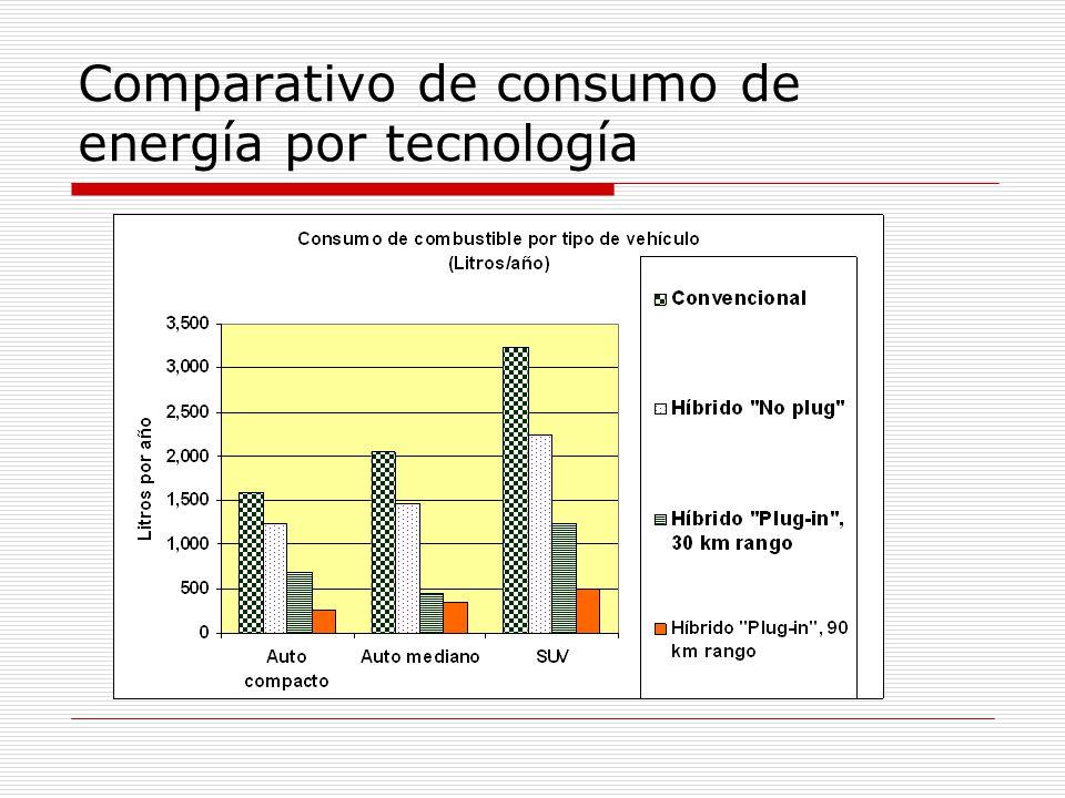Comparativo de consumo de energía por tecnología