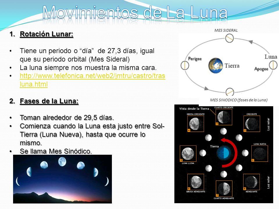 MES SINODICO (fases de la Luna)