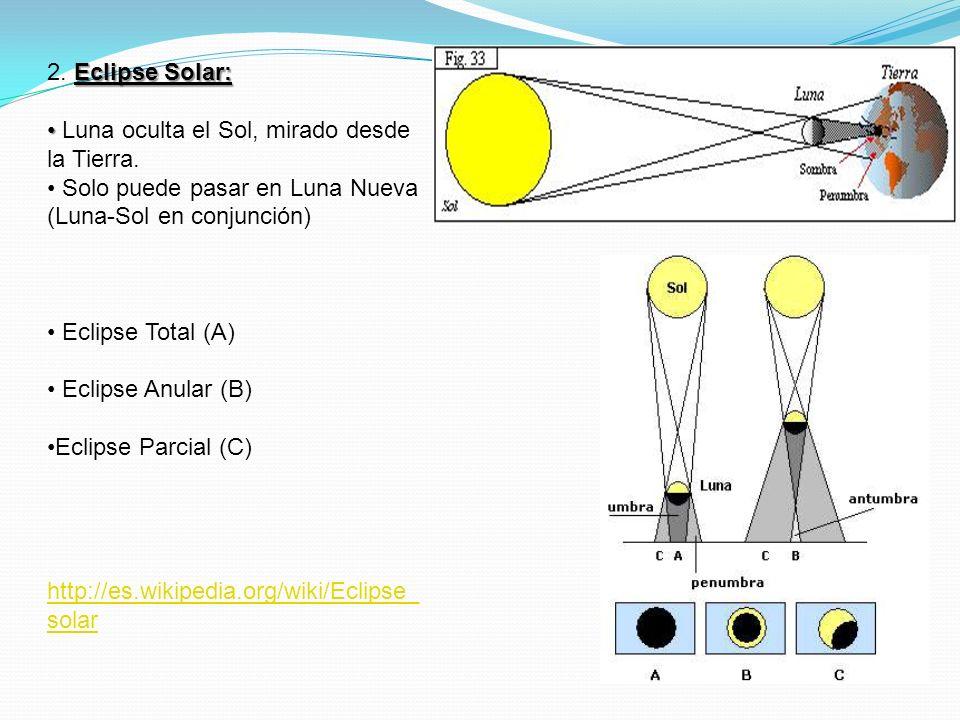 2. Eclipse Solar: Luna oculta el Sol, mirado desde la Tierra. Solo puede pasar en Luna Nueva (Luna-Sol en conjunción)