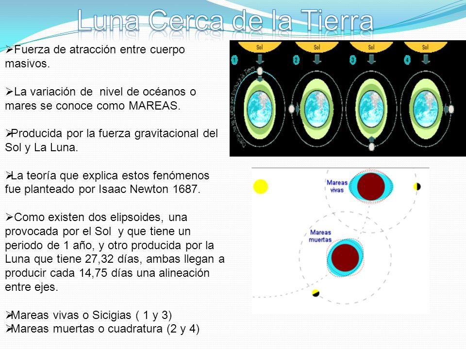 Luna Cerca de la Tierra Fuerza de atracción entre cuerpo masivos.
