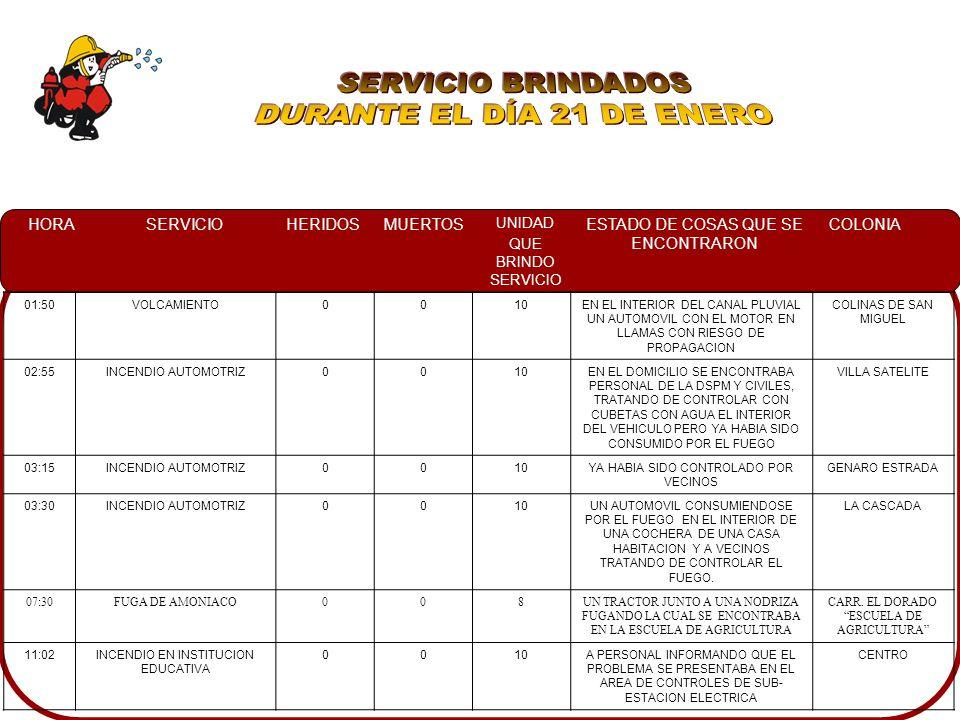 SERVICIO BRINDADOS DURANTE EL DÍA 21 DE ENERO 01:50 VOLCAMIENTO 10
