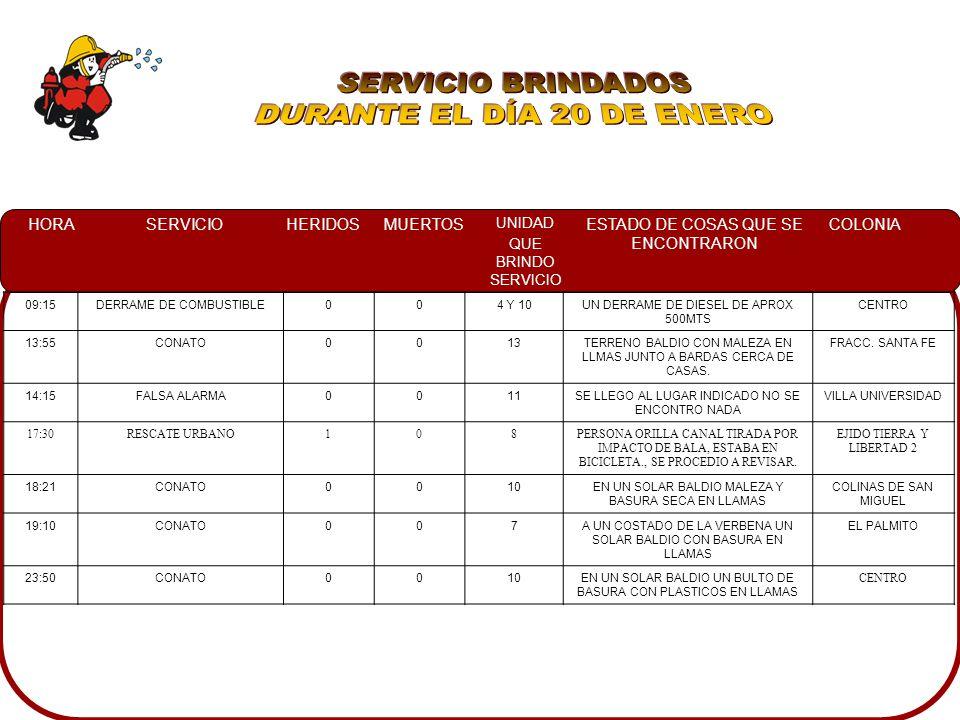SERVICIO BRINDADOS DURANTE EL DÍA 20 DE ENERO 09:15