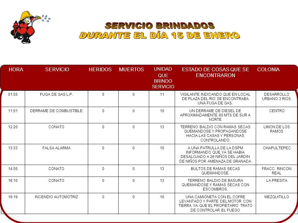 SERVICIO BRINDADOS DURANTE EL DÍA 15 DE ENERO 01:55 FUGA DE GAS L.P.