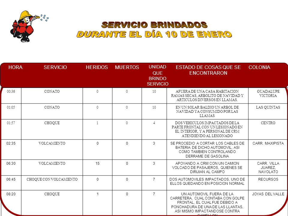 SERVICIO BRINDADOS DURANTE EL DÍA 10 DE ENERO 00:36 CONATO 10