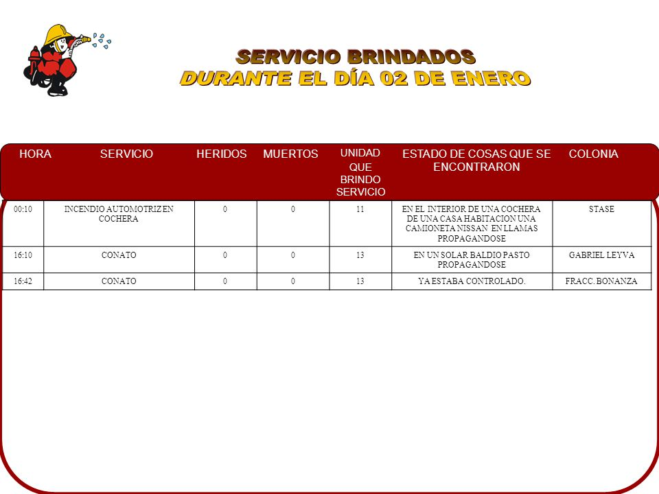 SERVICIO BRINDADOS DURANTE EL DÍA 02 DE ENERO 00:10