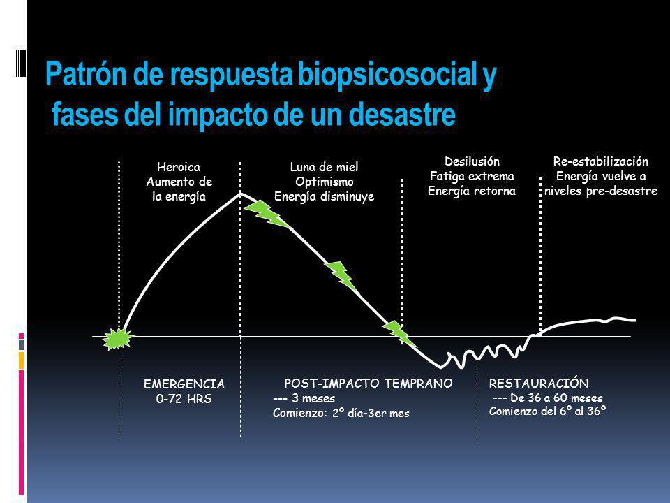 Patrón de respuesta biopsicosocial y fases del impacto de un desastre